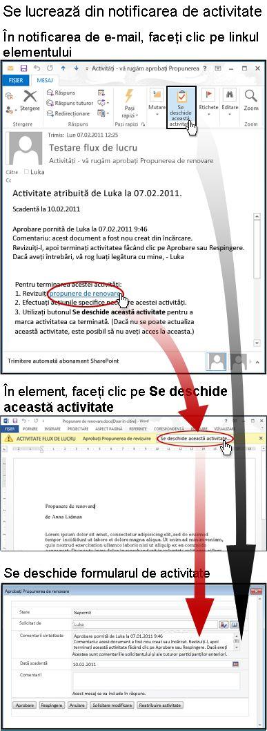 Accesarea elementului și formularului de activități din mesajul de notificare prin e-mail