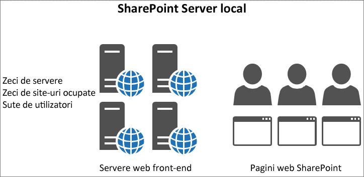Afișează traficul și încărcarea pe serverele web front-end locale