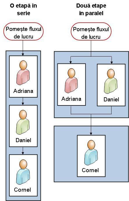 Flux de lucru în serie și flux de lucru în două etape, unul lângă celălalt