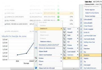 Meniul Detaliere în dintr-o diagramă linie PerformancePoint
