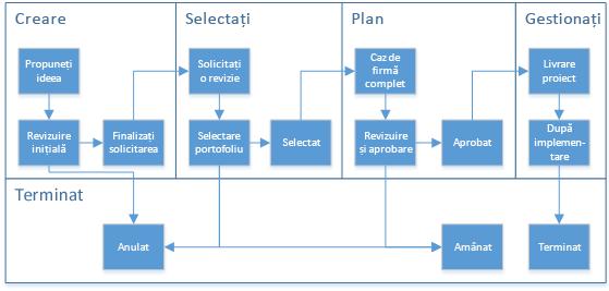 Diagramă afișând fazele și etapele unui flux de lucru