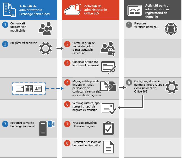 Procesul de efectuare a unei migrări cu tranziție a e-mailului la Office 365
