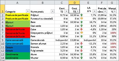 Formatarea condiționată cu culori de fundal de celulă și seturi de pictograme