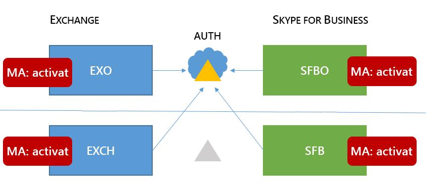 O mixte 6 Skype for business HMA topologie are MA în toate cele patru locații posibile.