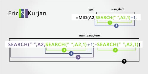 Detalii ale formulei pentru separarea prenumelui, inițialei tatălui și a numelui
