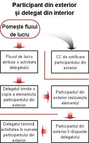 Schemă logică a procesului de includere a participantului extern