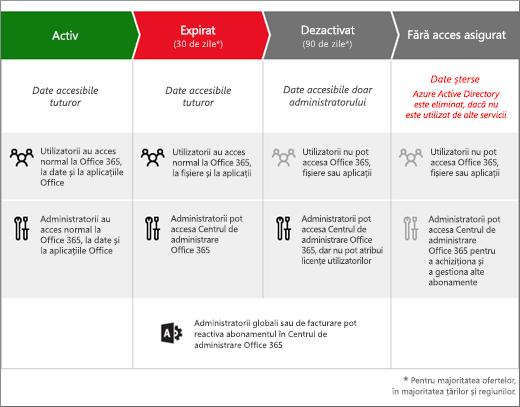 Ilustrație care afișează cele trei etape prin care trece un abonament Office 365 pentru firme după ce expiră: Expirat, Dezactivat și Fără acces asigurat.