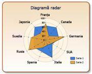 Diagramă radar