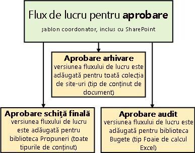 Trei fluxuri de lucru bazate pe șablonul fluxului de lucru Aprobare