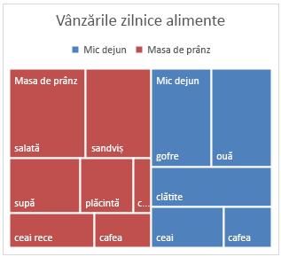 Exemplu de diagramă Treemap în Office 2016 pentru Windows