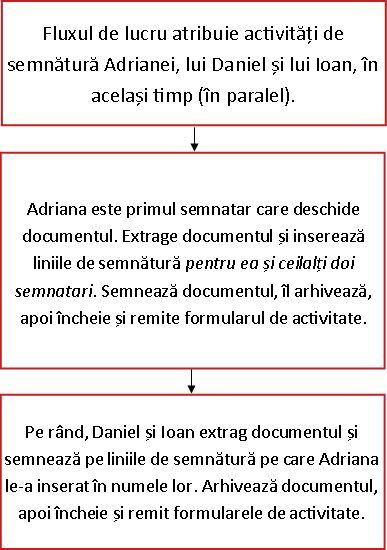 Schemă logică pentru fluxul de lucru