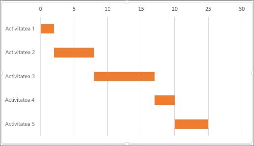 Exemplu de diagramă Gantt simulată