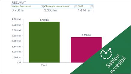 O diagramă cu bare din Excel care afișează cheltuielile lunare