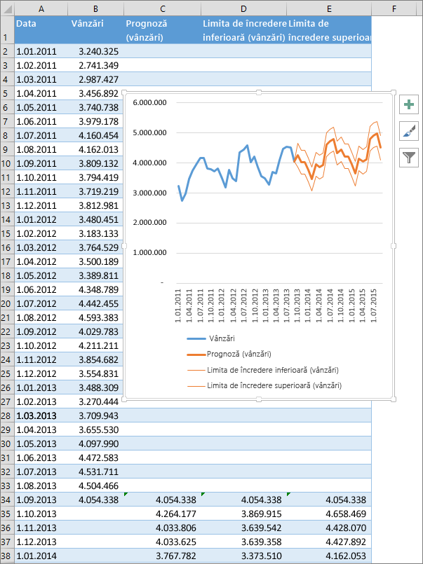 Parte a unei foi de calcul care afișează tabelul cu cifrele prognozate și o diagramă de prognoză