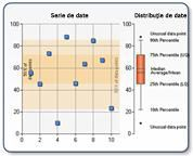 Diagramă Box plot