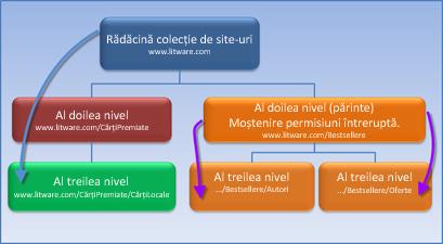 Diagramă care afișează o colecție de site-uri în care moștenirea permisiunilor s-a oprit.