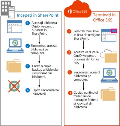 Pași pentru mutarea fișierelor SharePoint 2013 la Office 365