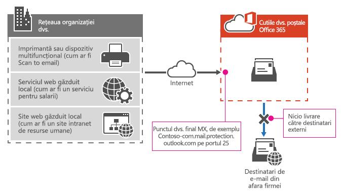Arată cum o imprimantă multifuncţională utilizează de punct final Office 365 MX pentru a trimite e-mailului direct la destinatarilor din organizație doar.