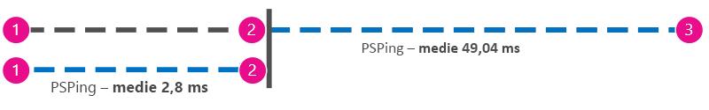 Grafic suplimentar care afișează acțiunea ping în milisecunde de la client la proxy lângă cea de la client la Office 365, astfel încât valorile să poată fi scăzute.