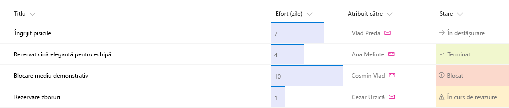 Exemplu de listă SharePoint cu formatarea coloanelor aplicată