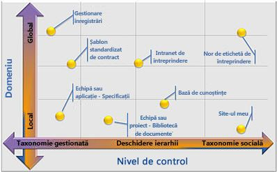 Configurațiile flexibile metadate gestionate