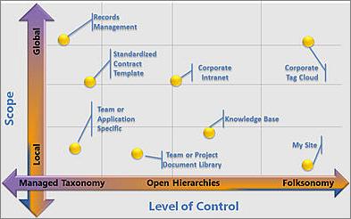 Configurații flexibile ale metadatelor gestionate