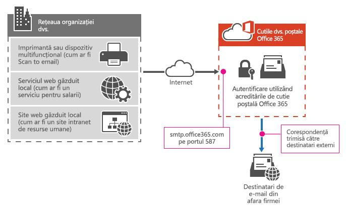Afișează modul în care o imprimantă multifuncţională se conectează la Office 365 folosind SMTP client remitere.
