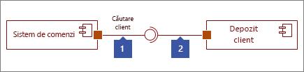 Două interfețe conectat, 1: interfața furnizate formă care se termină cu un cerc, 2: obligatoriu interfață formă care se termină cu soclu