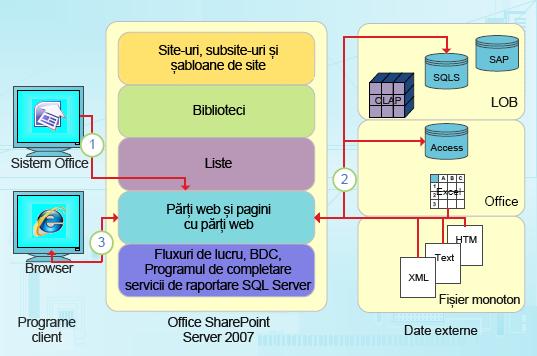 Puncte de integrare focalizate pe date din SharePoint Designer