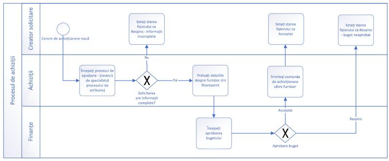 Exemplu de flux de lucru efectuat cu forme de bază BPMN.