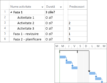 Captură de ecran compusă cu activități legate într-un plan de proiect și o diagramă Gantt.