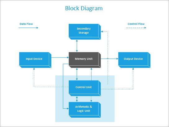 Un șablon de diagramă bloc a unui computer.