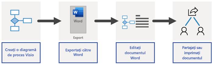 Prezentare generală a procesului de export Word