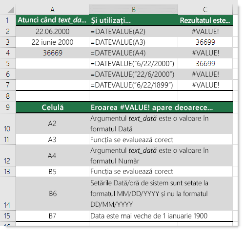 Rezultatele diferitelor funcții DATEVALUE