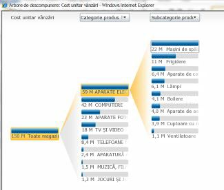 Vizualizare analitică disponibilă în PerformancePoint Services