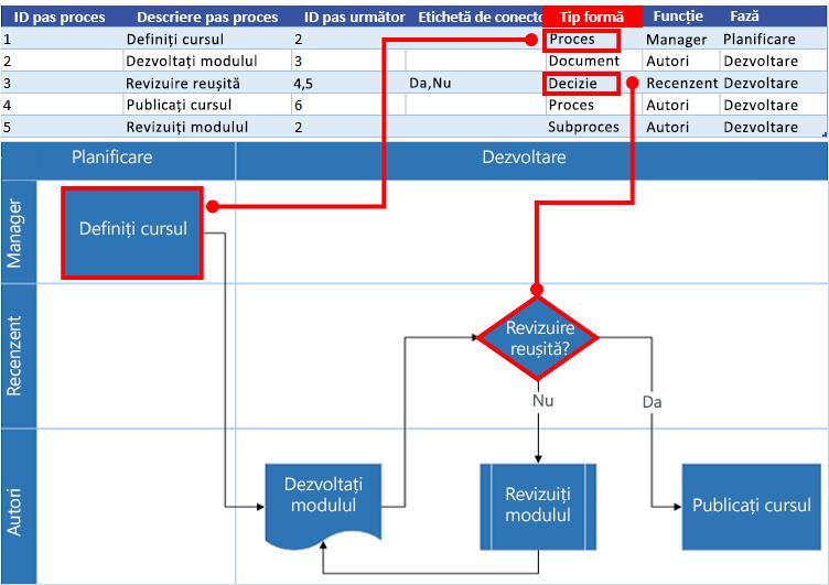Interacțiunea Hărții de proces Excel cu o schemă logică Visio: Tip formă