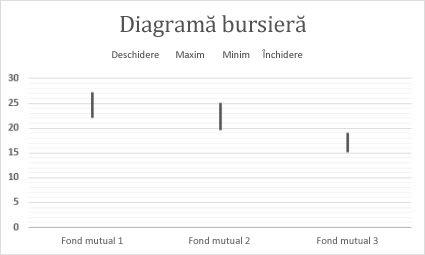 Diagramă bursieră