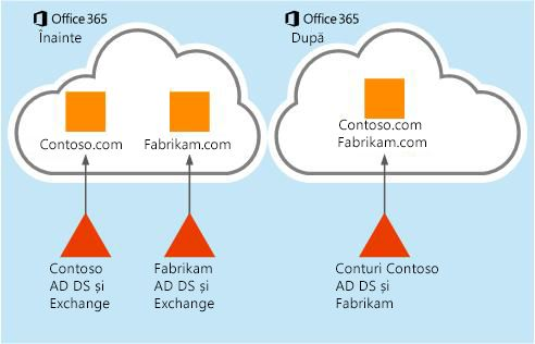 Cum pot fi mutate datele din cutia poștală de la o entitate găzduită Office 365 la alta
