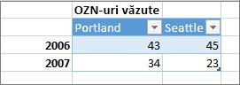 Exemplu de format de tabel incorect