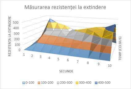 Diagramă suprafață