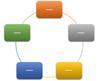 Aspect ilustrație SmartArt Ciclu nedirecțional