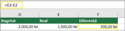 Celula D2 cu 2.000,00 lei, Celula E2 cu 1.500,00 lei, Celula F2 cu formula: =D2-E2 și rezultatul 500,00 lei