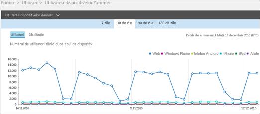 Captură de ecran cu raportul de utilizare a dispozitivelor Yammer afișând vizualizarea Utilizatori