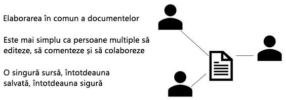 Partajare, elaborarea în comun și comentarii în PowerPoint Online