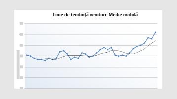 O diagramă linie de tendință venituri