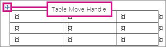 Tabel afișând ghidajul de mutare a tabelului.