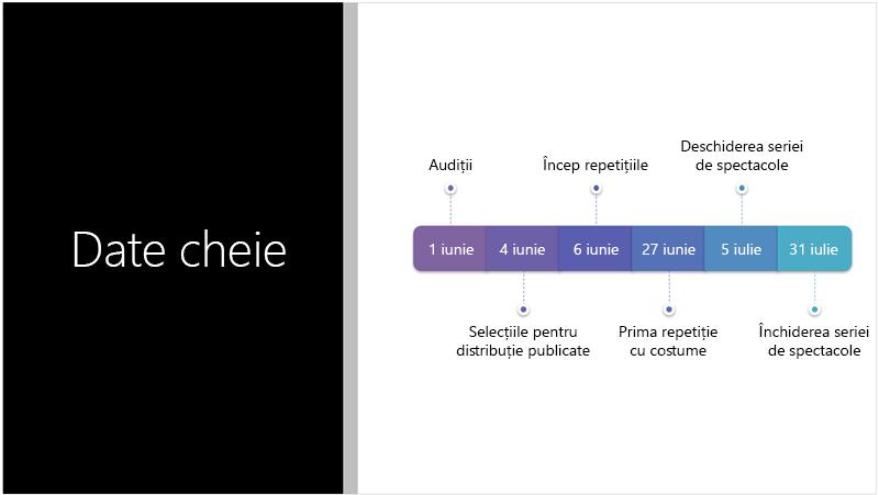 Diapozitiv eșantion afișând o cronologie text căreia PowerPoint Designer i-a efectuat conversia în ilustrație SmartArt