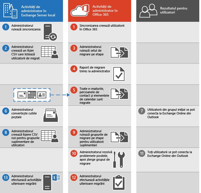 Procesul de efectuare a unei migrări pe etape a e-mailului de la Exchange la Office 365
