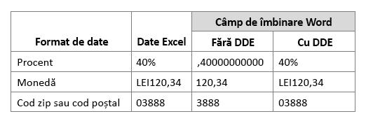 Format de date Excel comparativ cu lucru câmp pentru îmbinare prin utilizarea sau nu utilizați Dynamic Data Exchange