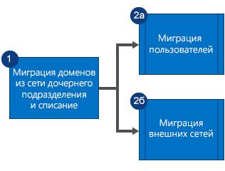 Блок-схема, на которой показано, что сначала нужно перенести домены из сети дочернего подразделения Yammer и вывести сеть из эксплуатации, а затем параллельно перенести пользователей и внешние сети.